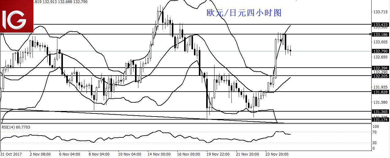 欧元/日元:进一步回调关注132.40附近支撑
