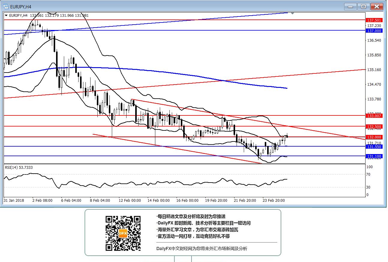 欧元/日元:突破132.00或进一步反弹