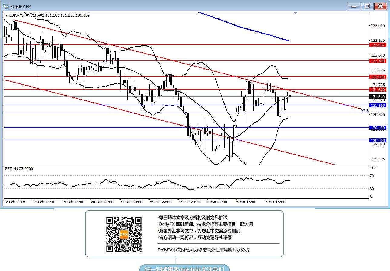 歐元/日元:短線關注能否有效突破131.60