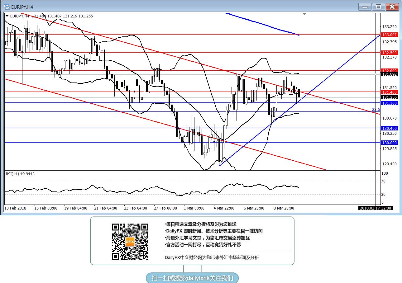 歐元/日元:傾向暫時觀望