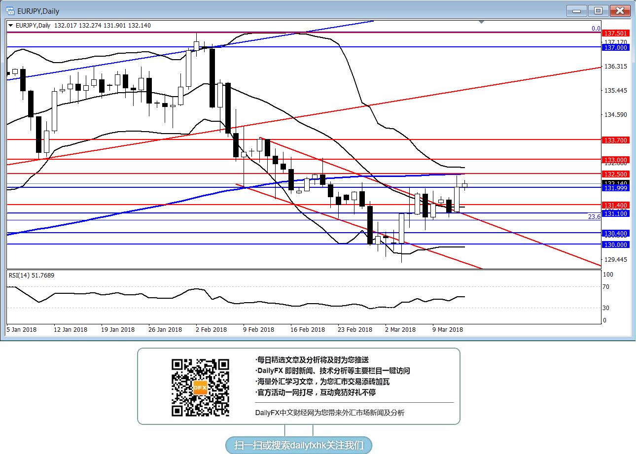 欧元/日元:关注能否突破关键阻力132.50