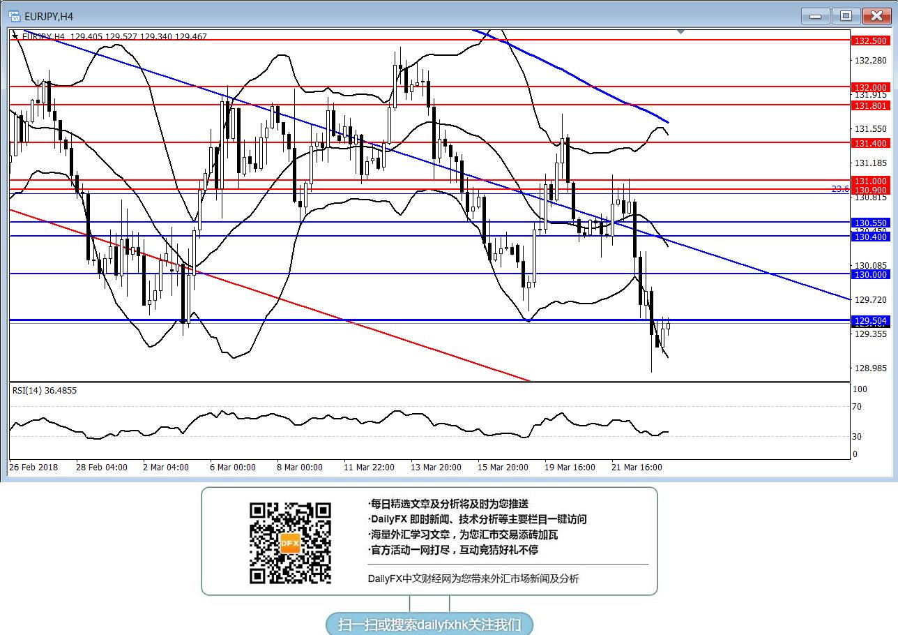 歐元/日元:短線傾向逢高做空