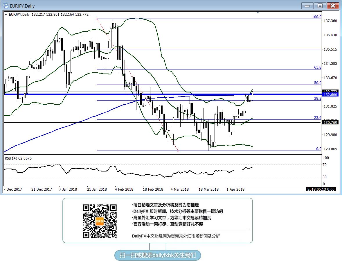 欧元/日元:若有效突破132.60将打开更大上行空间