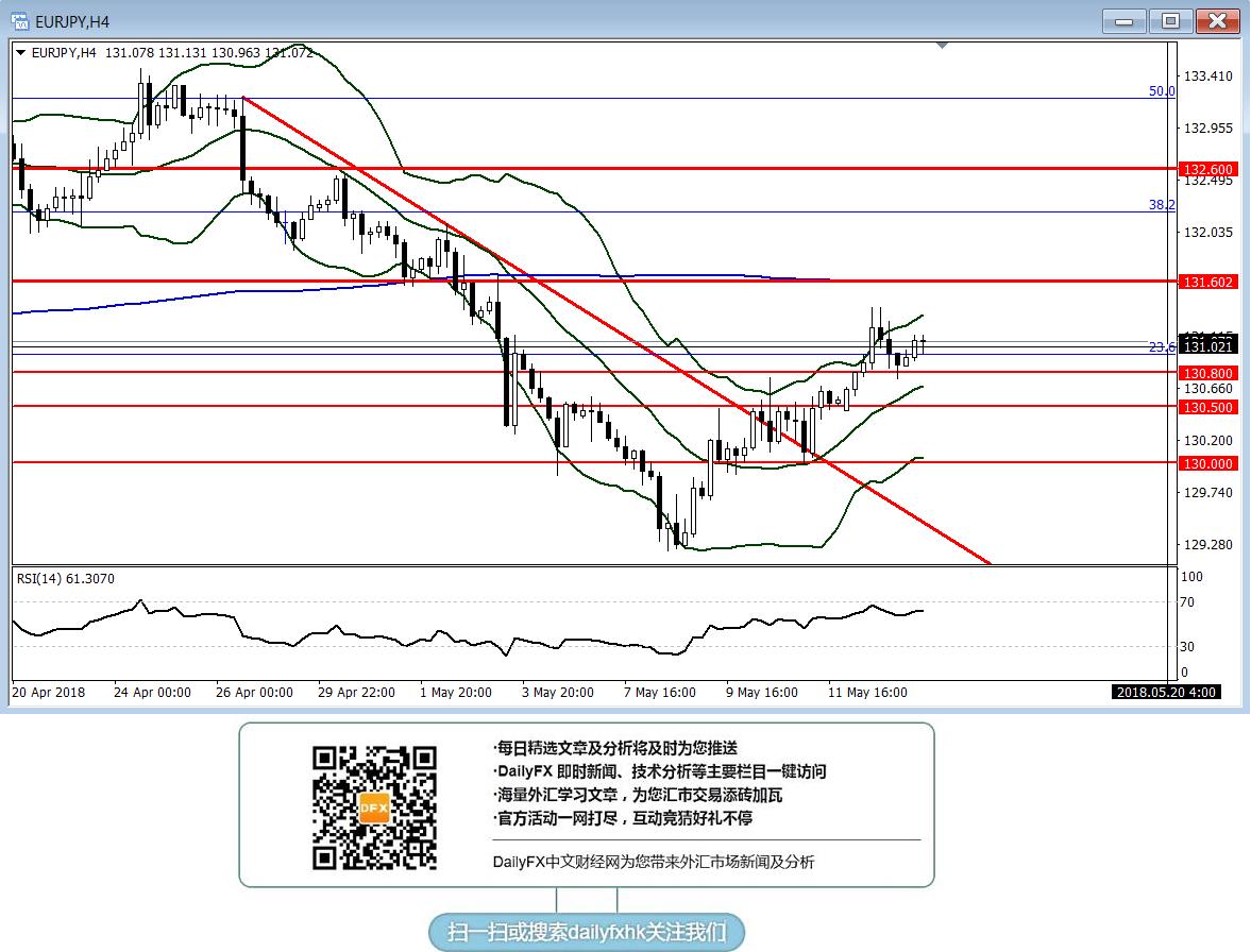 欧元/日元:短线略倾向逢低做多