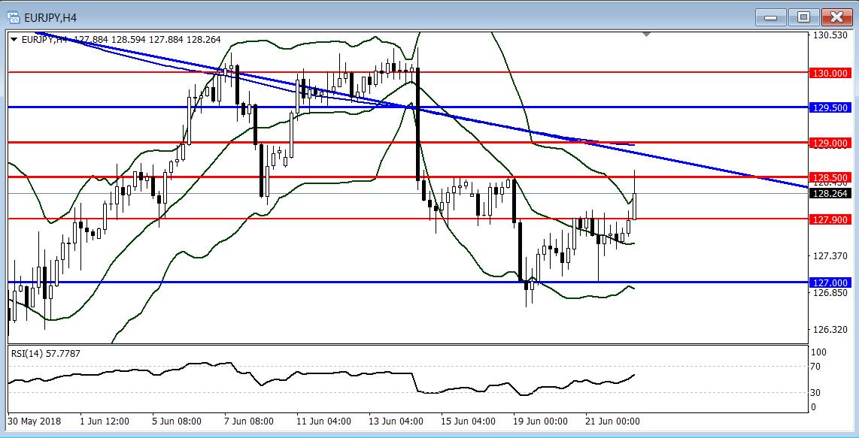 歐元/日元:關注能否進一步突破129.00