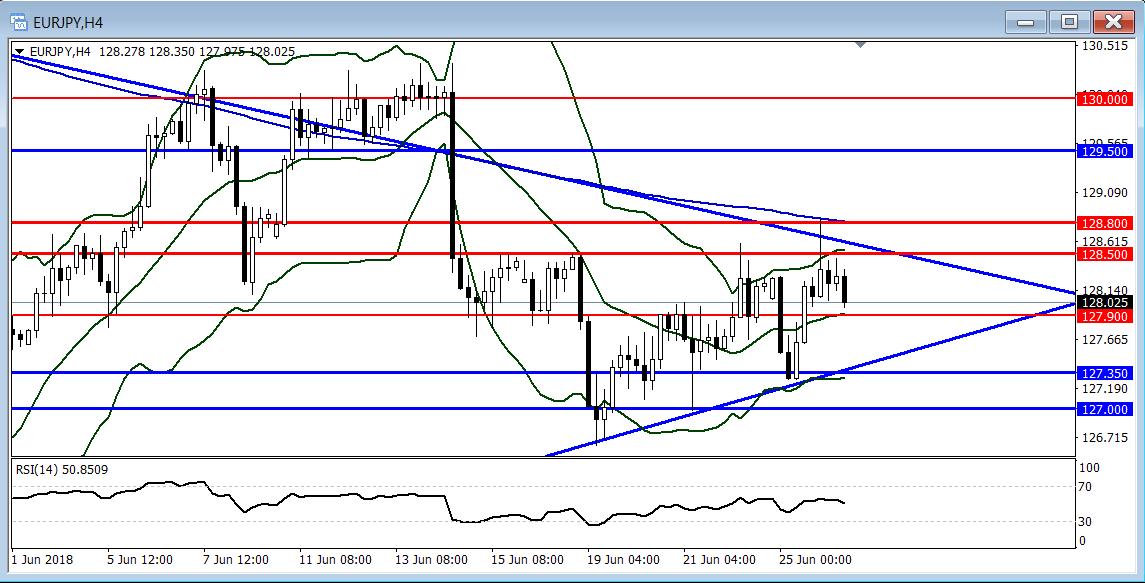 歐元/日元:短線傾向暫時觀望