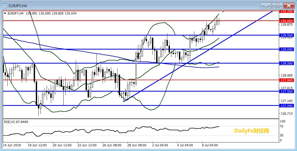 欧元/日元技术分析:短线倾向逢低做多