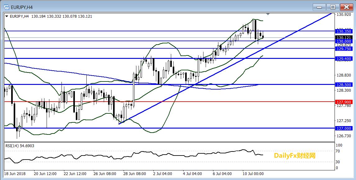 欧元/日元技术分析:倾向在130上方逢低做多