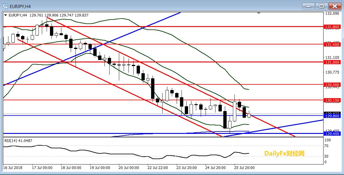 歐元/日元技術分析:短線關注129.80一線的支持情況