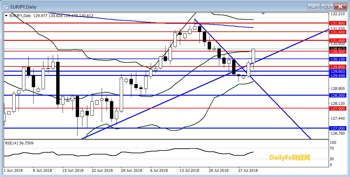 欧元/日元技术分析:突破130.50或打开进一步上行空间