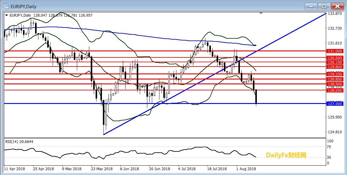 欧元/日元技术分析:短线继续倾向逢高做空