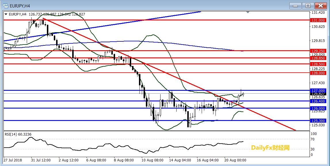 欧元/日元技术分析:短线短线127.00一线阻力