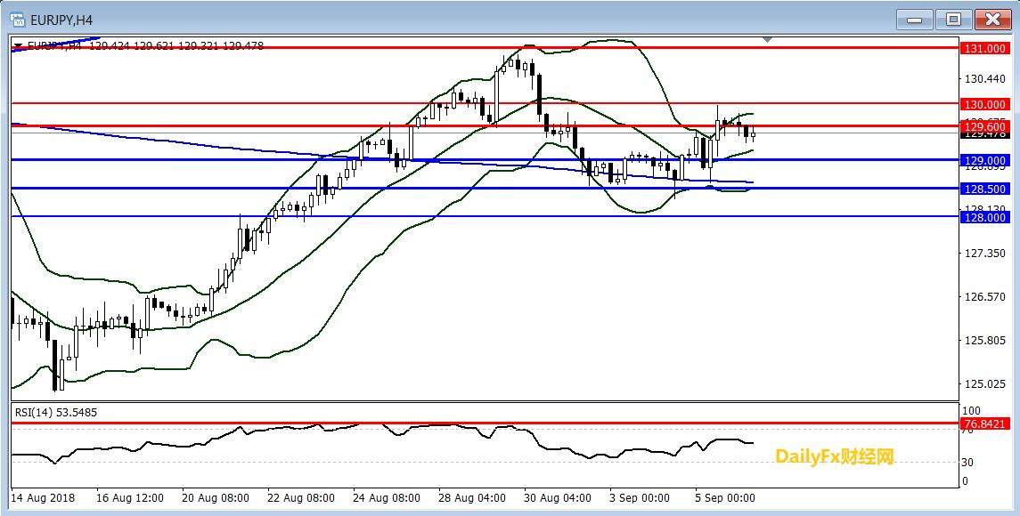欧元/日元技术分析:短线关注129.60一线阻力