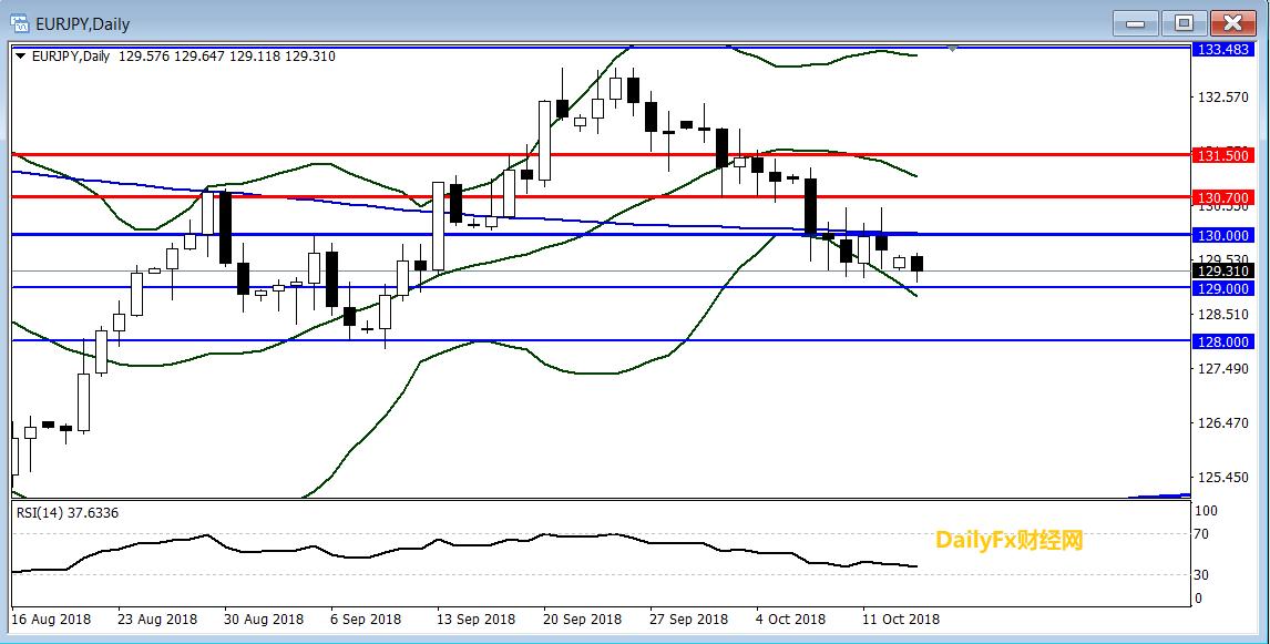歐元/日元技術分析:短線傾向逢高做空