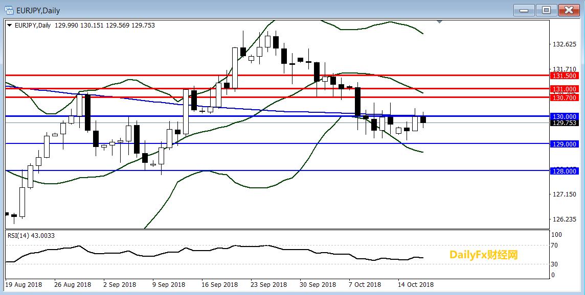 歐元/日元技術分析:130下方傾向逢高做空