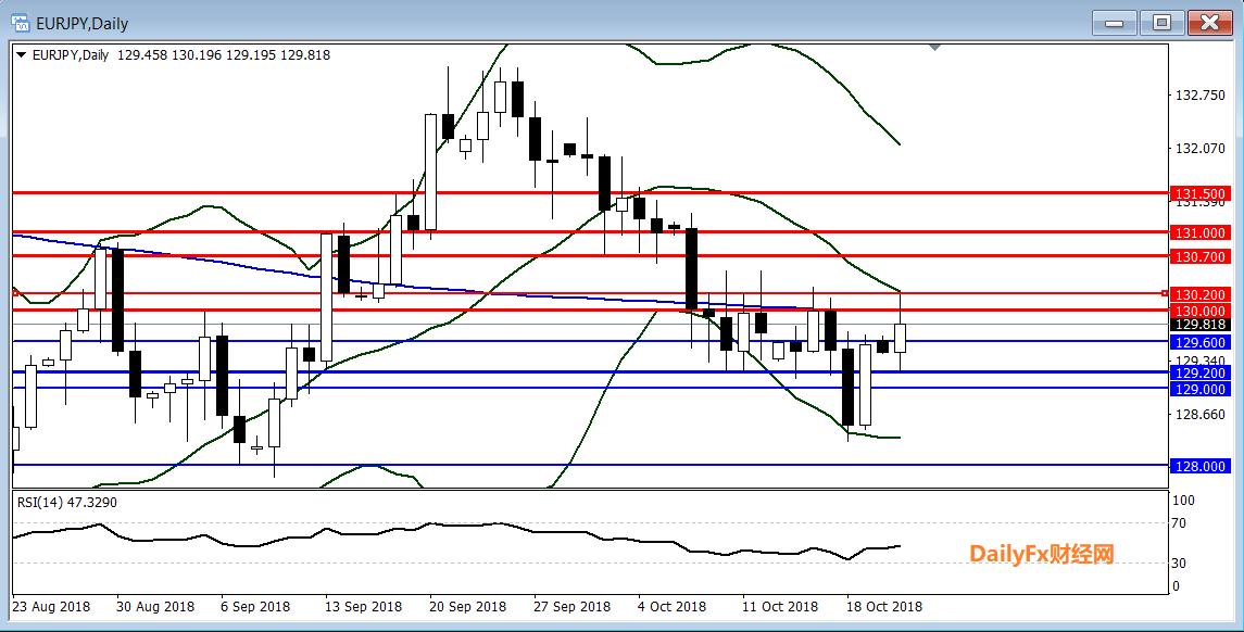 歐元/日元技術分析:受阻130傾向逢高做空
