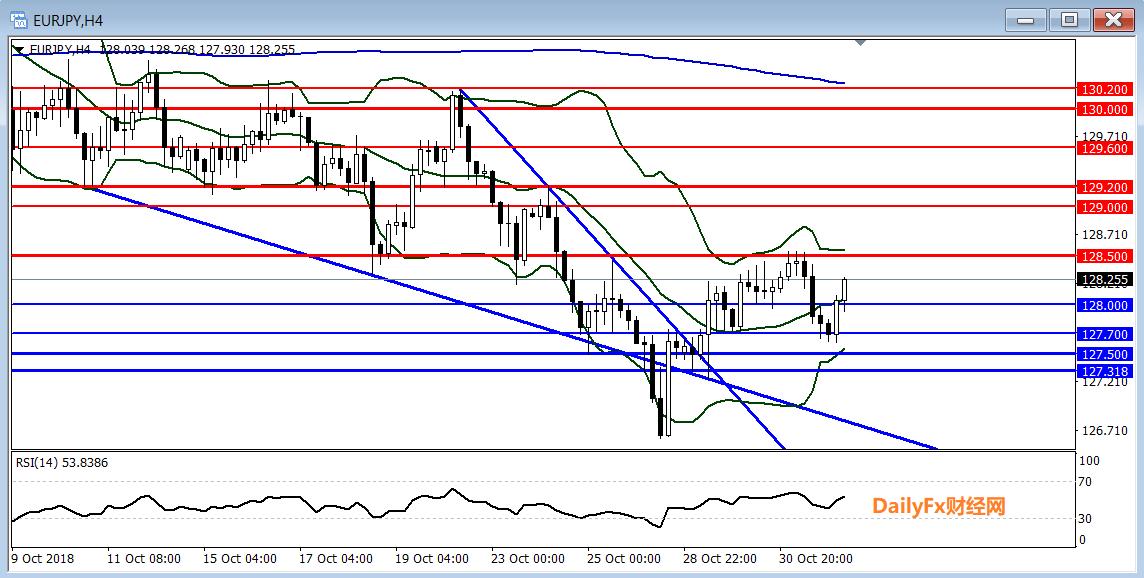 欧元/日元技术分析:反弹继续关注128.50一线阻力