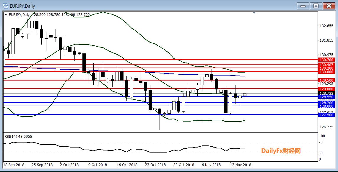 歐元/日元技術分析:短線傾向在128.55上方逢低做多