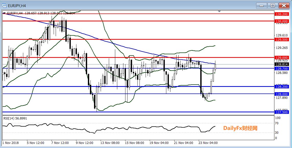 歐元/日元技術分析:繼續關注振盪整理