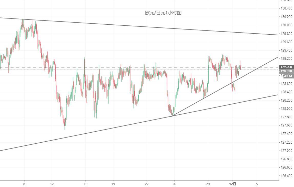 欧元/日元技术分析:或仍处于区间震荡之中