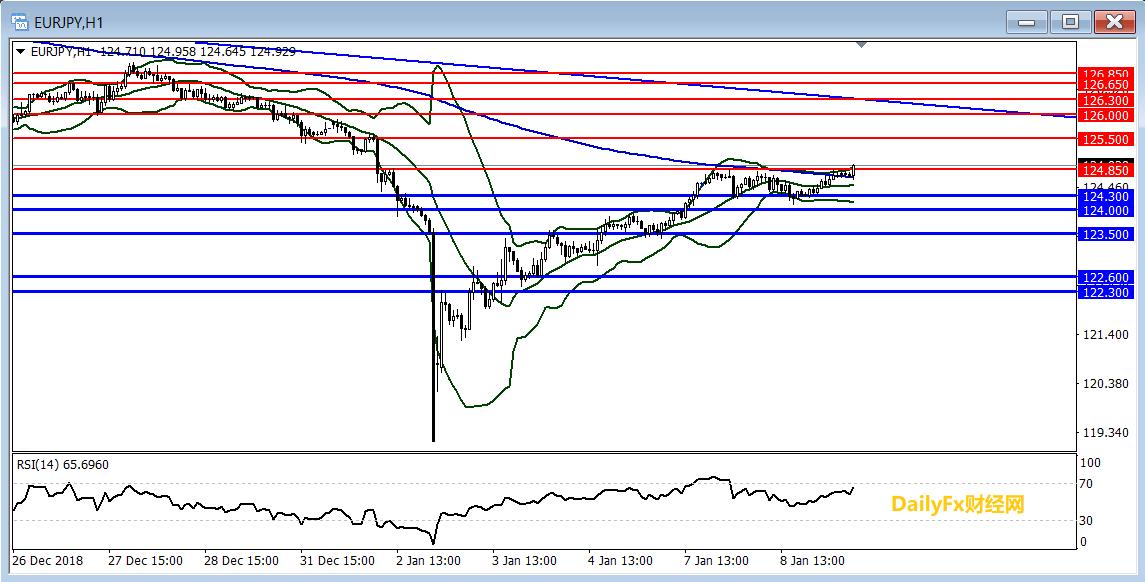 欧元/日元技术分析:突破124.85倾向逢低做多