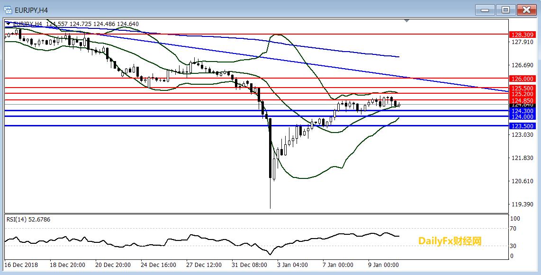 歐元/日元技術分析:短線進入振盪整理
