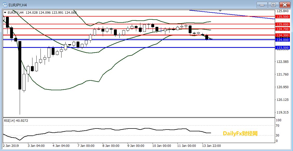 歐元/日元技術分析:短線傾向在124.30上方逢高做空