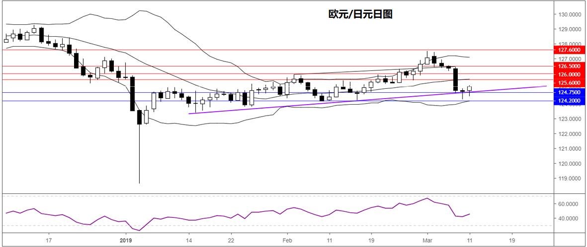 欧元/日元技术分析:持稳124.75或迎来反弹