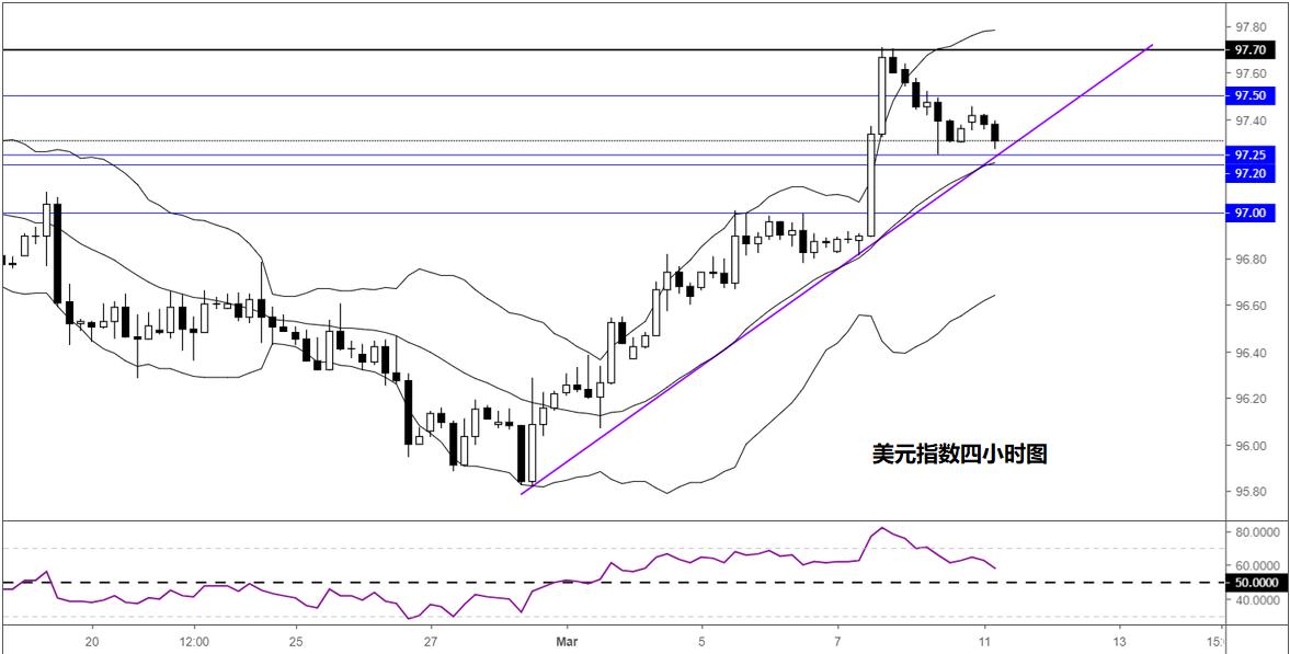 美元指数技术分析:若持稳2月以来上行趋势线或迎来反弹