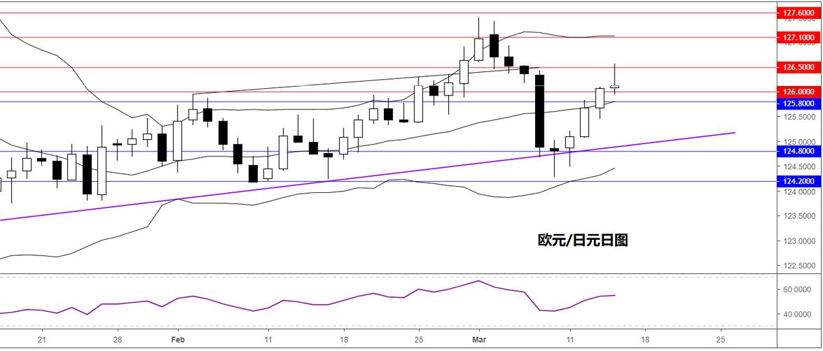 欧元/日元技术分析:受阻126.50回落仍倾向逢低做多