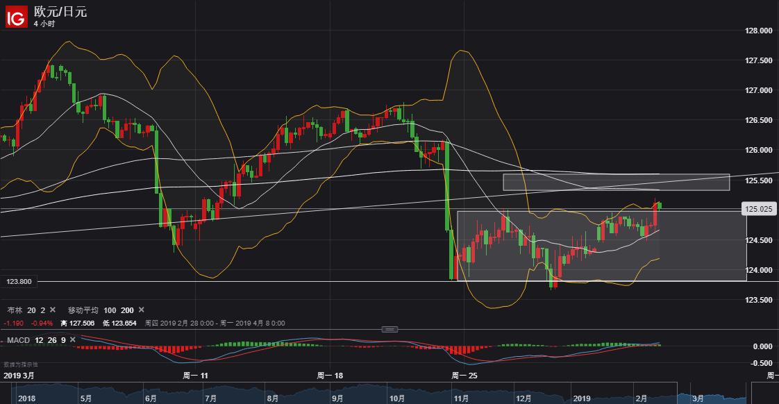 歐元/日元技術分析:突破整理區間,往上關注125.30-60區域阻力