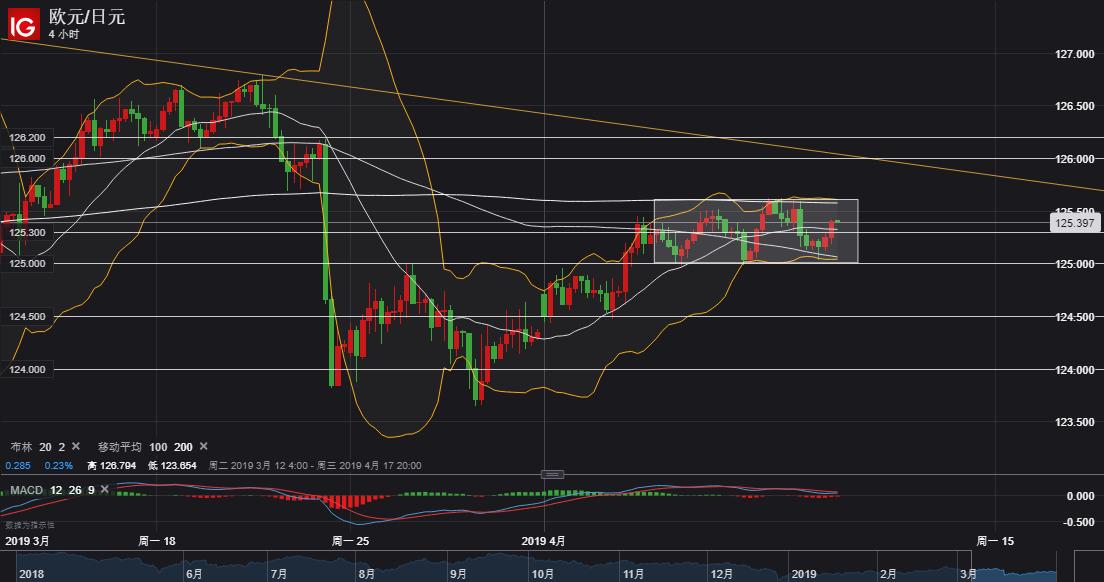 欧元/日元技术分析:短线继续关注125.00-60区域整理