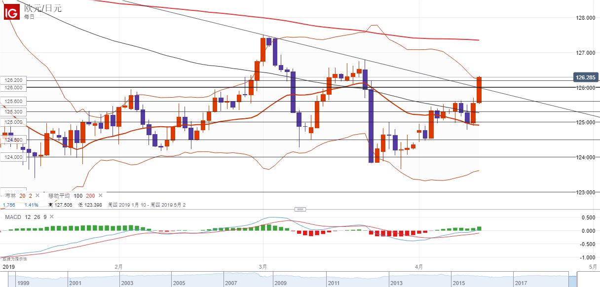 欧元/日元技术分析:短线倾向在126.00上方逢低做多