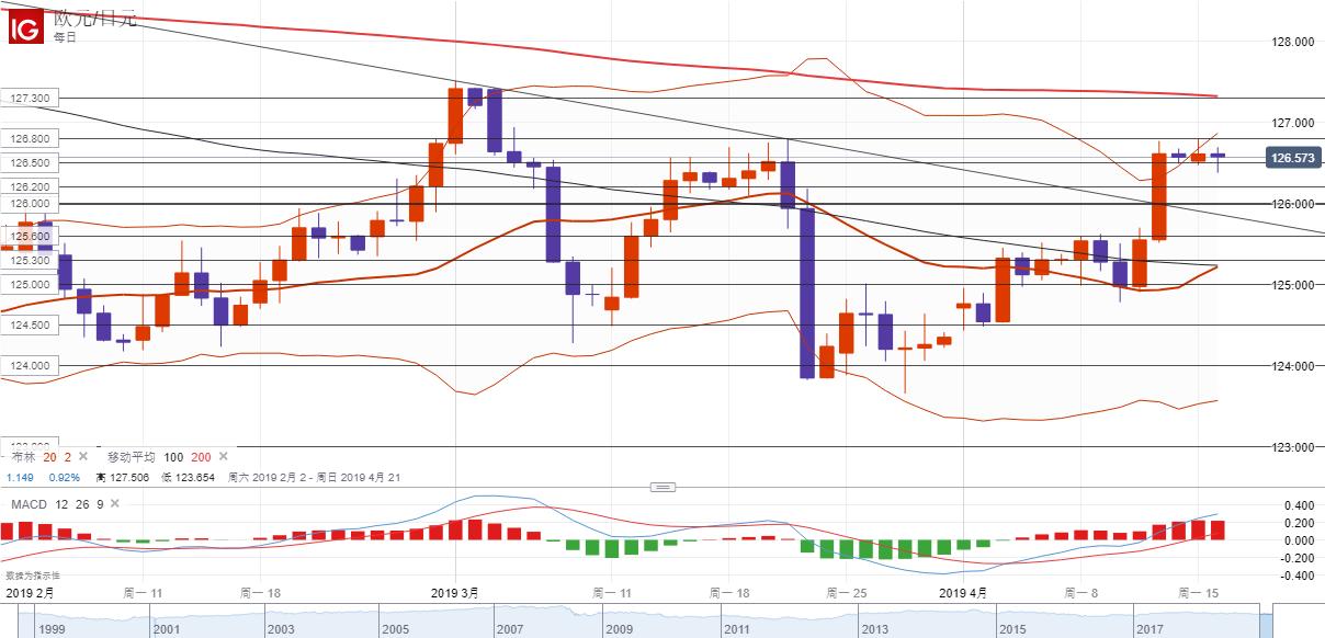欧元/日元技术分析:持稳126.60或恢复上涨