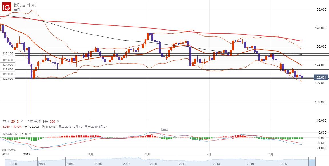 欧元/日元技术分析:或下破122.50一线支撑继续走弱