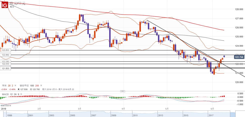 歐元/日元技術分析:反彈受阻123.00關注回落風險