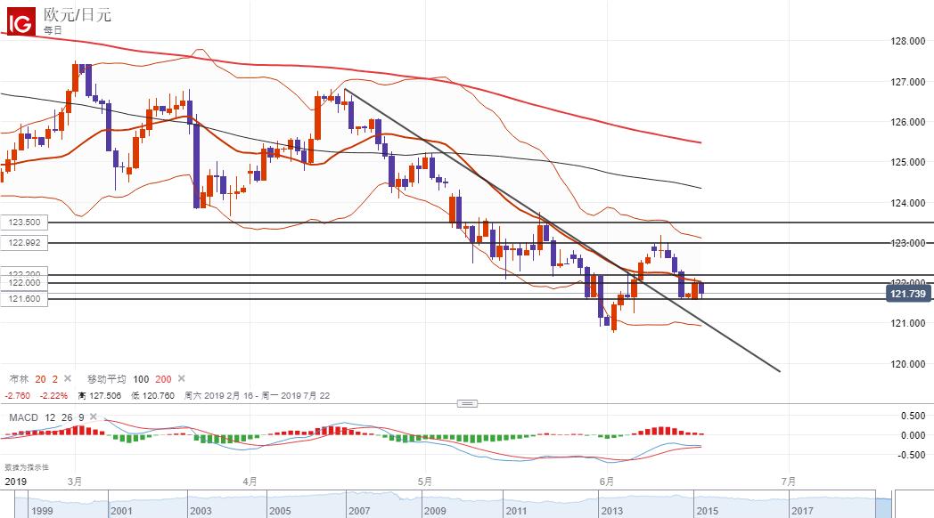 欧元/日元技术分析:短线倾向暂时观望