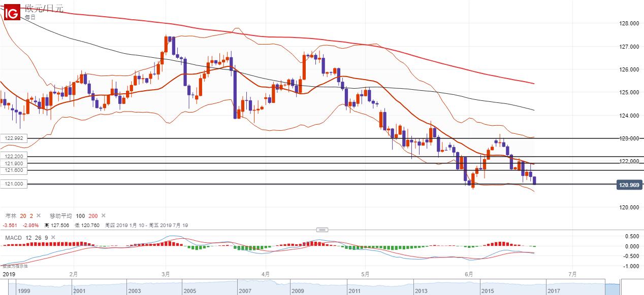 歐元/日元技術分析:或跌破120繼續走弱