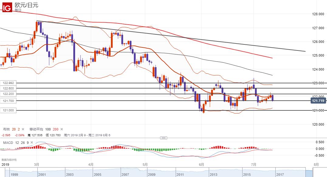 欧元/日元技术分析:短线或下破121.70继续走弱