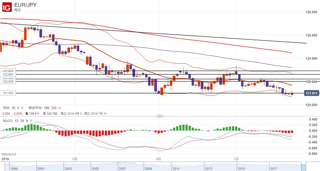 欧元/日元技术分析:短线关注虚假下破121.00的风险