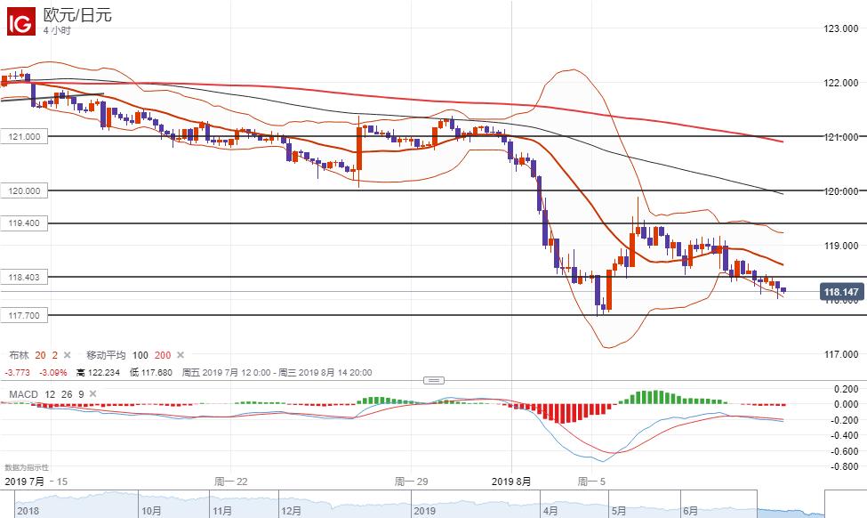 欧元/日元技术分析:短线倾向在118.40一线下方逢高做空