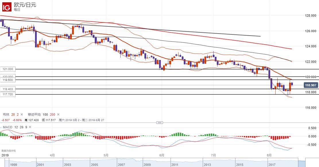 欧元/日元技术分析:短线倾向逢高做空