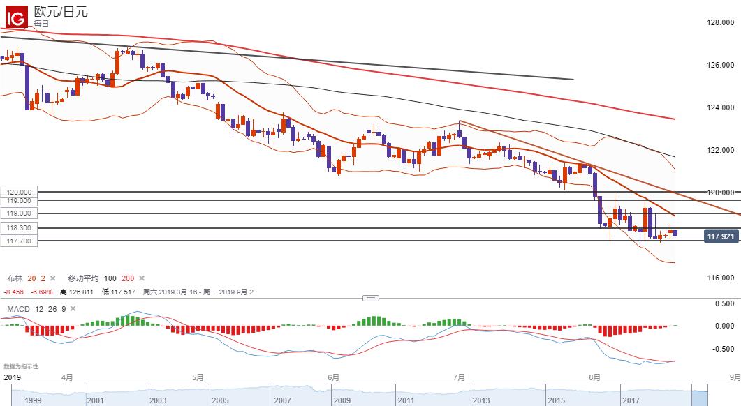 欧元/日元技术分析:或跌破117.70一线支持下行