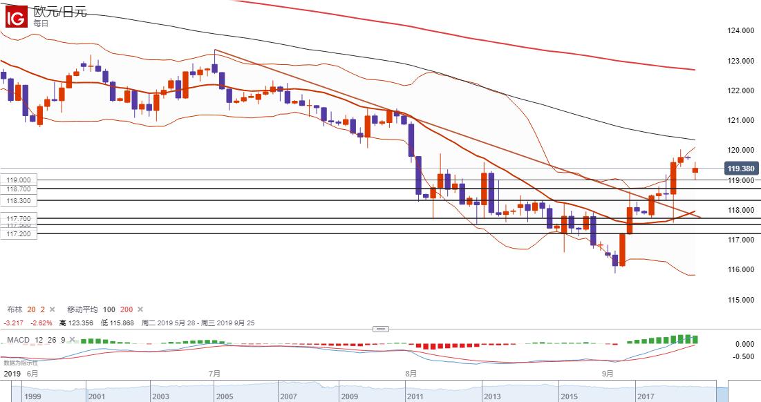 欧元/日元技术分析:仍然倾向逢低做多