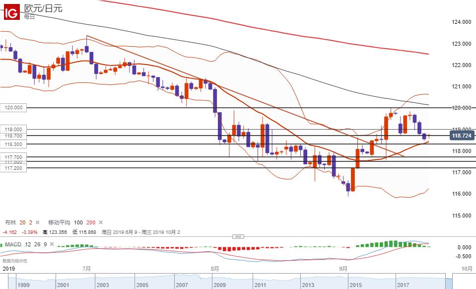 欧元/日元技术分析:倾向在118.30-40支持区域上方逢低做多