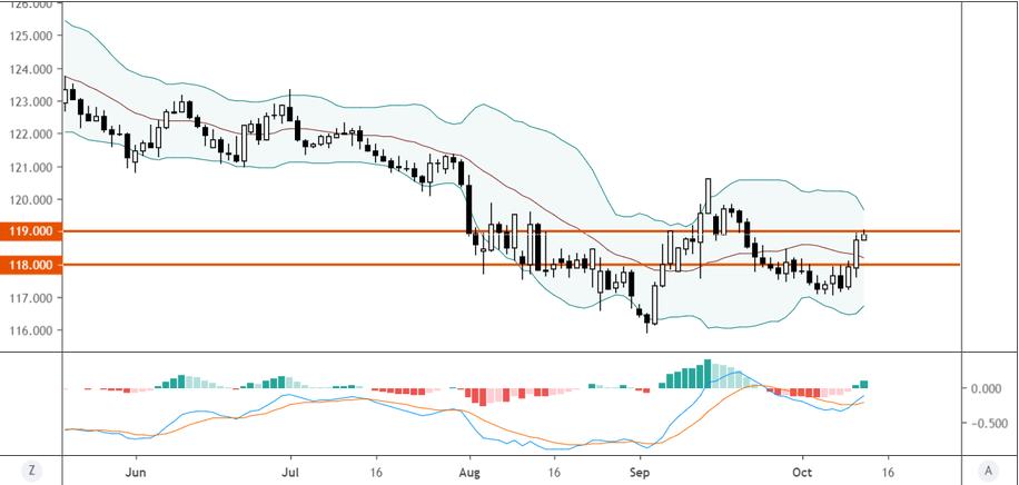 歐元/日元技術分析:若上破119或迎來進一步上漲空間