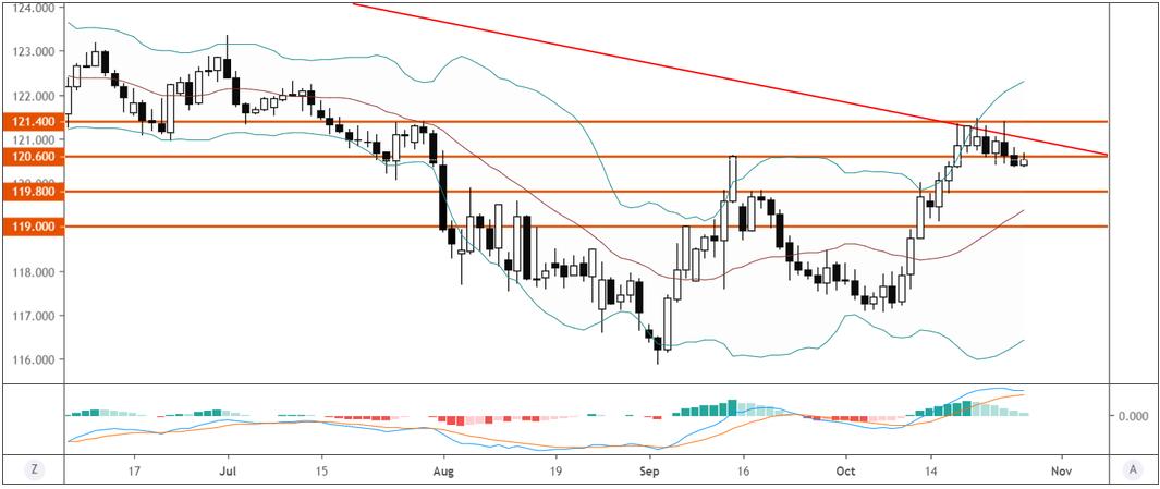 歐元/日元技術分析:跌破120.60短線或進一步走弱