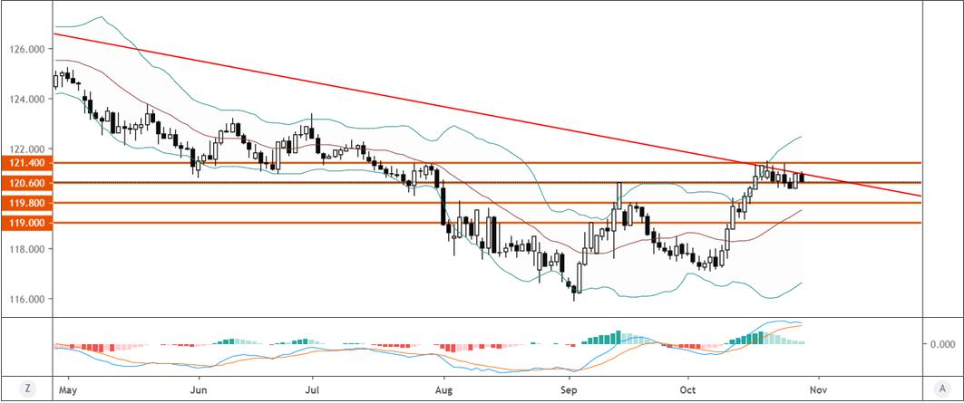 歐元/日元技術分析:再次守住120.60,繼續關注振盪