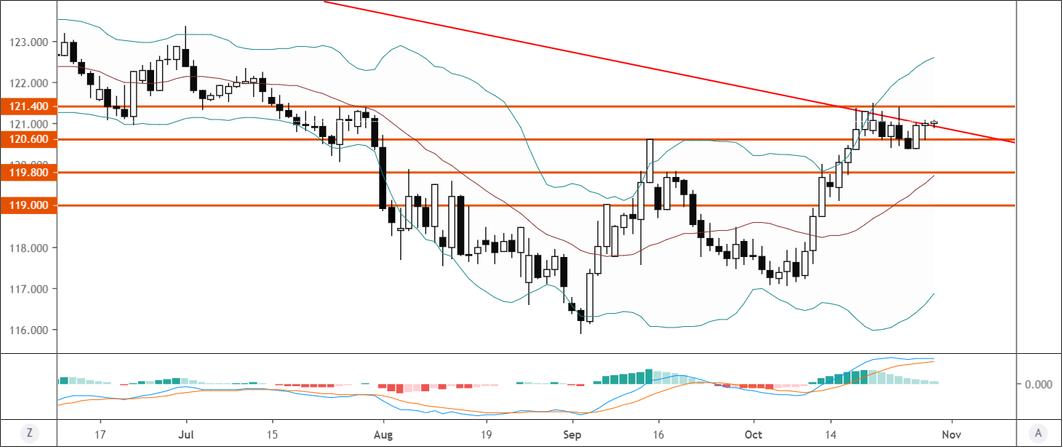 歐元/日元技術分析:關注能否進一步上破121.40一線阻力