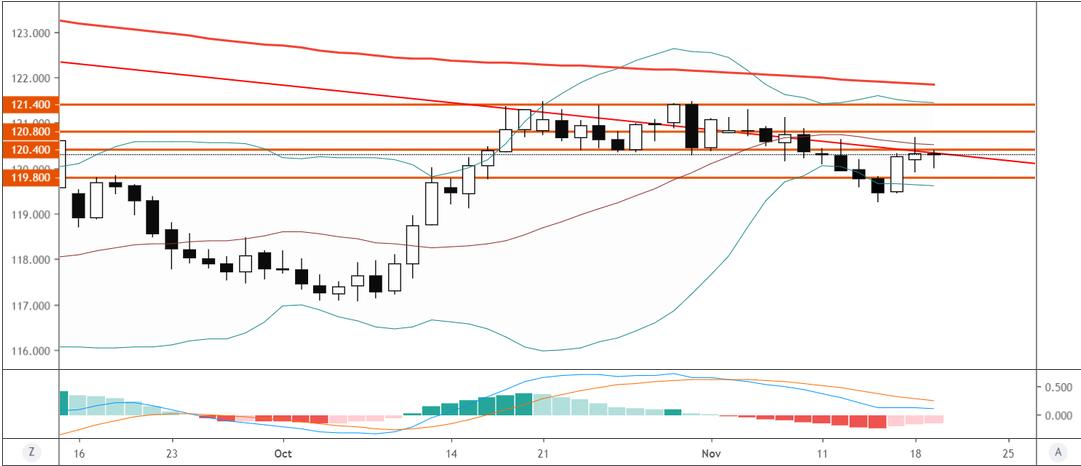 歐元/日元技術分析:繼續震盪,暫時傾向觀望